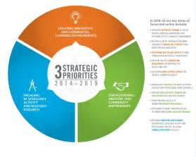 three year strategic plan template five year strategic plan charles w davidson college of