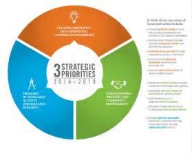 five year strategic plan charles w davidson college of