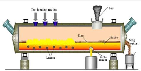 Copper Smelting Process Diagram