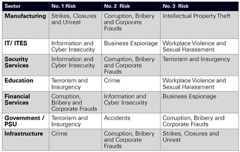 Mba Risk by Mba In Risk Management Prospects Career Options