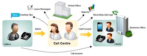 call center diagram surevin business process outsourcing bpo services road