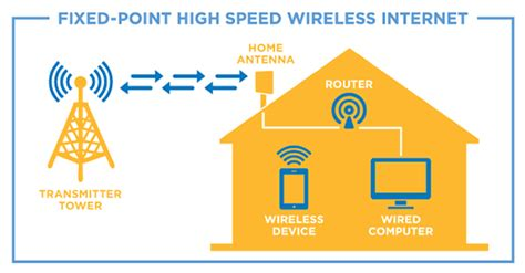 fixed wireless broadband why do you think you should use it