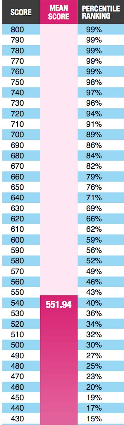 Harvard Mba Average Gre Scores by Gmat Percentile Scores By Business School Page 3 Of 3