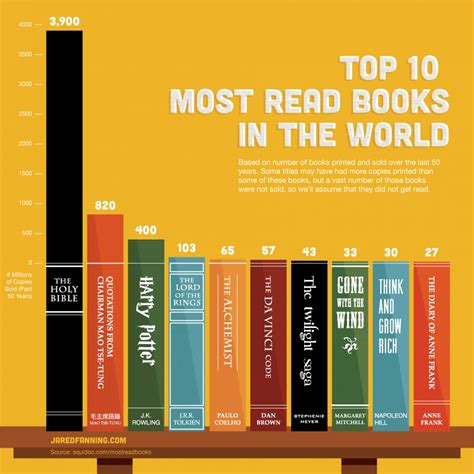 ten books top 10 most read books in the world visual ly