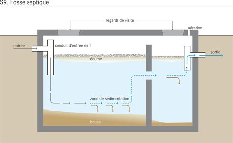design criteria for septic tank fosse septique wikip 233 dia