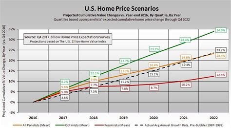 experts raise their forecast for home price appreciation