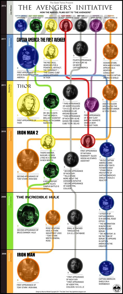 marvel film zeitlinie how marvel films got to the avengers timeline via