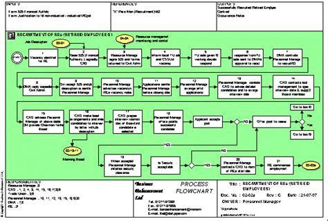 business development process flowchart business process flowchart management system