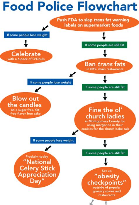 recipe flowchart s recipes subject to trans bans center for