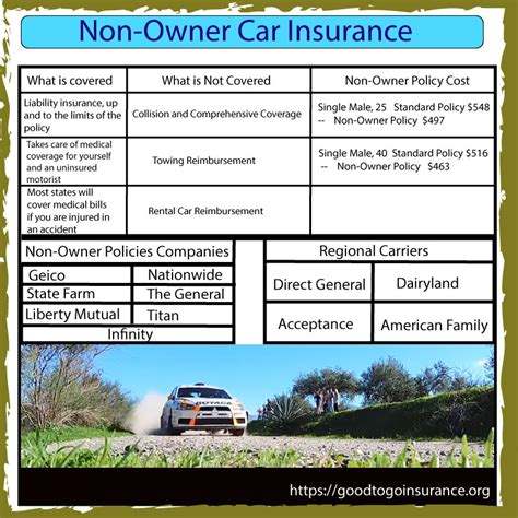 Non Owner Car Insurance by Non Owner Auto Insurance Compare Quotes