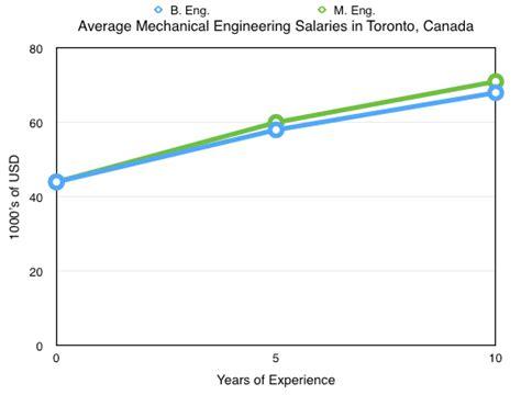 design engineer salary canada mechanical engineering salary 2015 mechanical free
