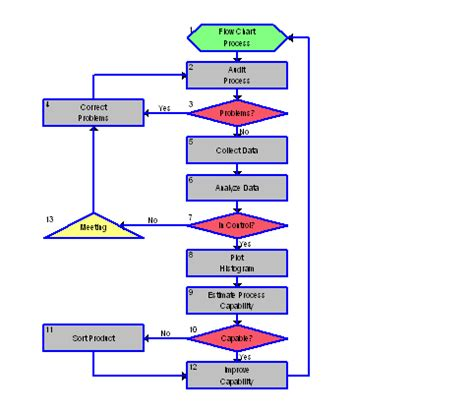six sigma flowchart six sigma quality assessment
