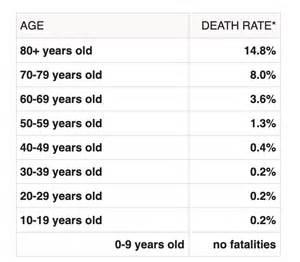 coronavirus fatality statistics  age gender