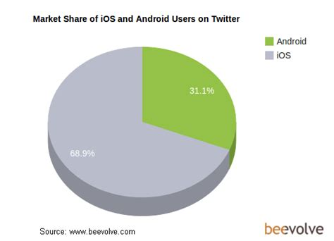 android vs ios market technoncrunch