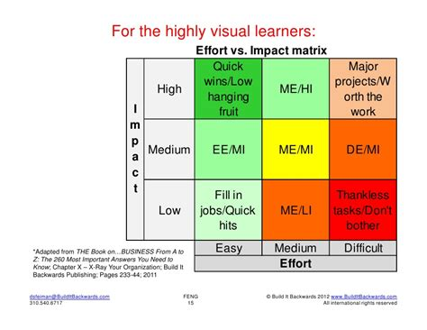Impact Vs Effort Matrix Template Risk Vs Reward Decision Matrix 15 728 Templates Data Impact Effort Matrix Excel Template