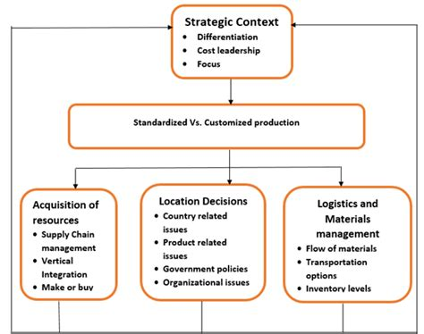 operation management operation management international operations management