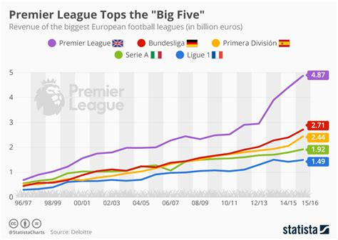 epl price change chart premier league tops the big five by far statista