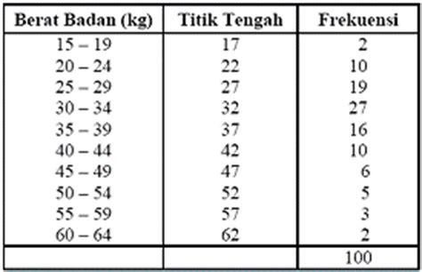 membuat tabel distribusi frekuensi kelompok statistika tabel distribusi frekuensi