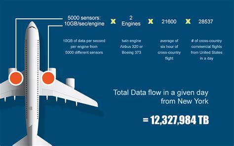 big data analytics  set  redefine  future  aerospace
