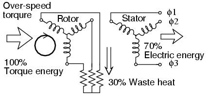power factor improvement of induction motor pdf wound rotor induction motors ac motors electronics textbook