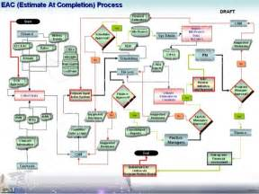 process flow dfd data flow diagrams visio uml eac etc