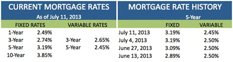 current house mortgage rates current house loan interest rates 28 images current mortgage rates home loans