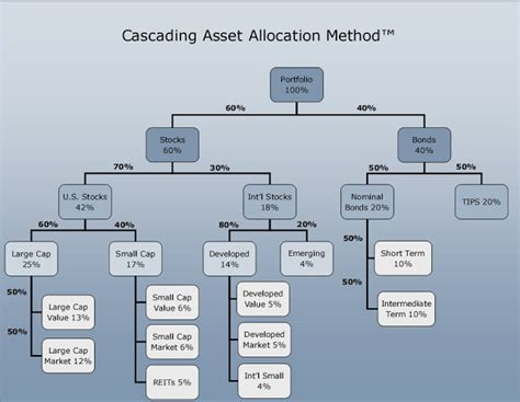 Bogleheads Asset Allocation Spreadsheet by Cascading Asset Allocation Spreadsheet Bogleheads Org