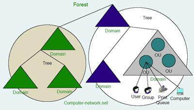 active directory structure diagram active directory