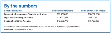 Bank Of America Letter Of Standing Obama S Big Bank Slush Fund