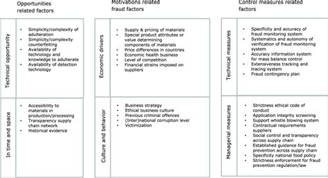 Overview Of The Food Fraud Vulnerability Main Elements And Detailed Download Scientific Diagram Food Fraud Vulnerability Assessment Template