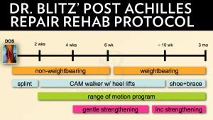 Dr Guillin Detox Protocol achilles rupture surgery in new york ny dr neal blitz
