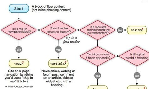 flowchart html5 january 27 2013 weekly roundup of web development and