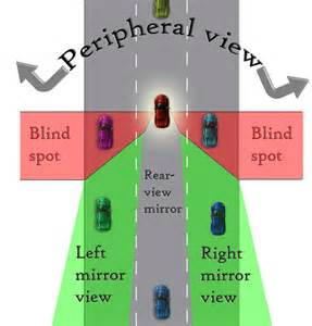 how to check your blind spot understanding blind spots and shoulder checks