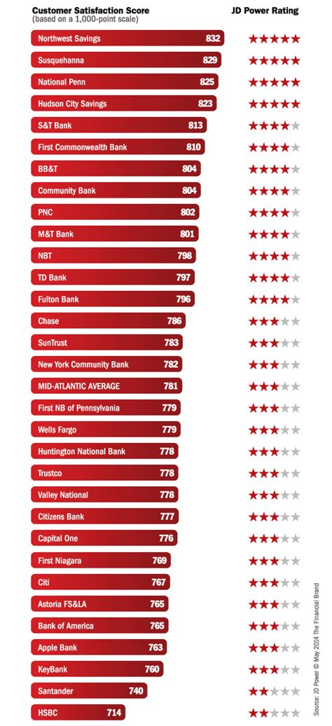 Jd Mba Schools Ranking by Jd Power Ratings Shows Consumer Satisfaction With Banks