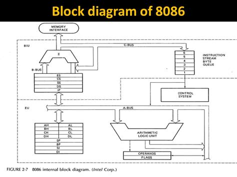 block diagram of block diagram of microprocessor 8086 tattlr info