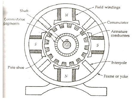 construction of a dc generator explanation of its