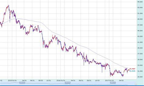 currency converter lira turkish lira chart charibas ga