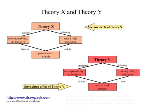 x and y theory x and theory y