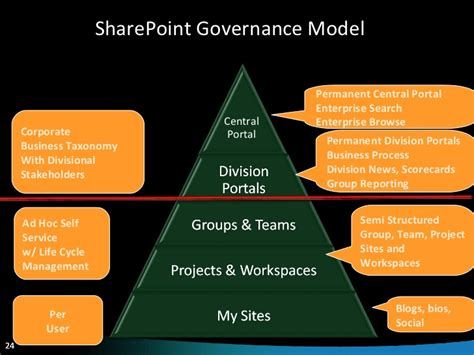 sharepoint governance from chaos to success in 10 steps