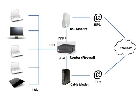 design a home network connected by an ethernet hub net isp balance