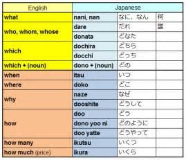 interrogative adverbs of japanese enjoy japan more