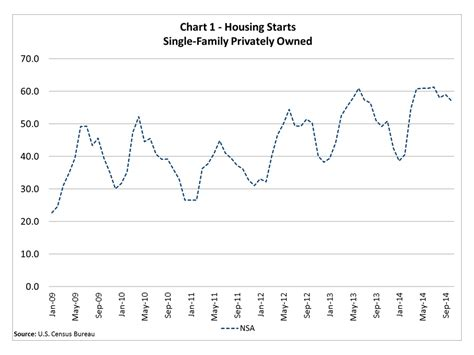 why all the fuss prevalence effects and trends of child sexual abuse predator proof your family series books why are housing sector statistics seasonally adjusted