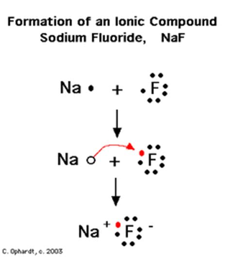 fluorine dot diagram diagrams service announcement sodium fluoride