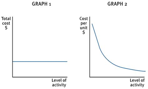 fixed cost wikipedia the total cost remains constant over a given level of