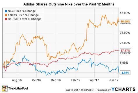 better buy nike inc vs adidas the motley fool