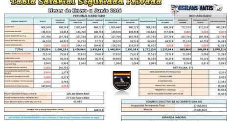 tablas salariales de construcci 243 n civil 2016 2017 tabla salarial 1278 horas extras 2016 tabla salarial