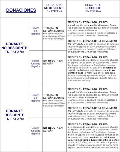 tarifa del impuesto de sucesiones madrid 2016 madrid tablas impuesto donaciones 2016