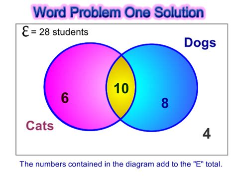 exles of venn diagram in math venn diagram word problems passy s world of mathematics