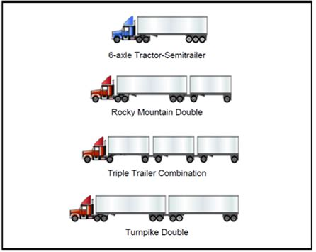 semi truck configurator sustainable vehicle practices transportation