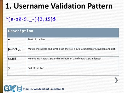 string pattern validation java regular expression part ii